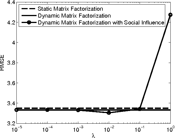 Figure 3 for Dynamic matrix factorization with social influence