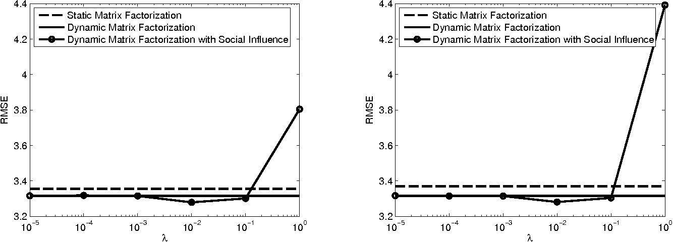 Figure 4 for Dynamic matrix factorization with social influence