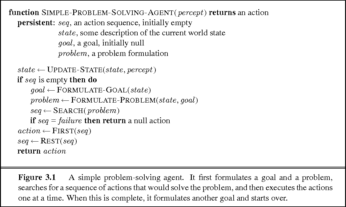 Figure 3 1 from Solving Problems by Searching 3 1 Problem-solving