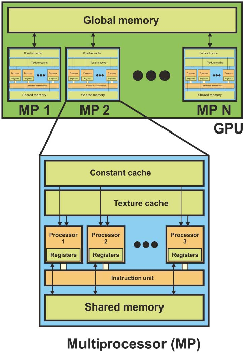 Fig. 1. Schematic overview of a GPU architecture, which can be seen as a set of MPs.