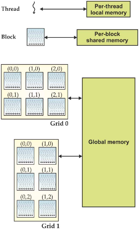 Fig. 3. Different levels of memory in the GPU for the thread, block, and grid concepts.