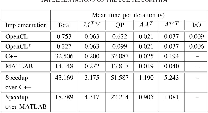 TABLE VII COMPARISON OF PERFORMANCE ACHIEVED BY DIFFERENT IMPLEMENTATIONS OF THE ICE ALGORITHM