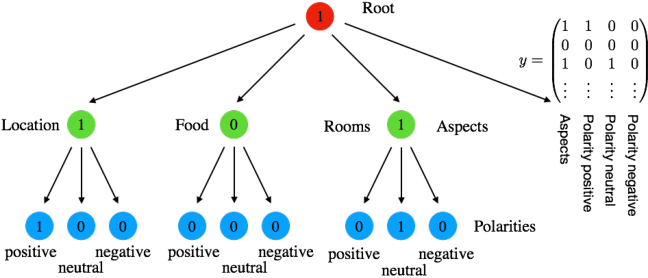 Figure 1 for Structured Output Learning with Abstention: Application to Accurate Opinion Prediction