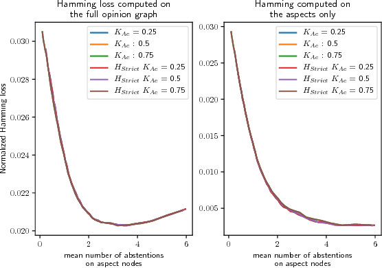 Figure 3 for Structured Output Learning with Abstention: Application to Accurate Opinion Prediction