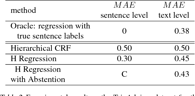 Figure 4 for Structured Output Learning with Abstention: Application to Accurate Opinion Prediction