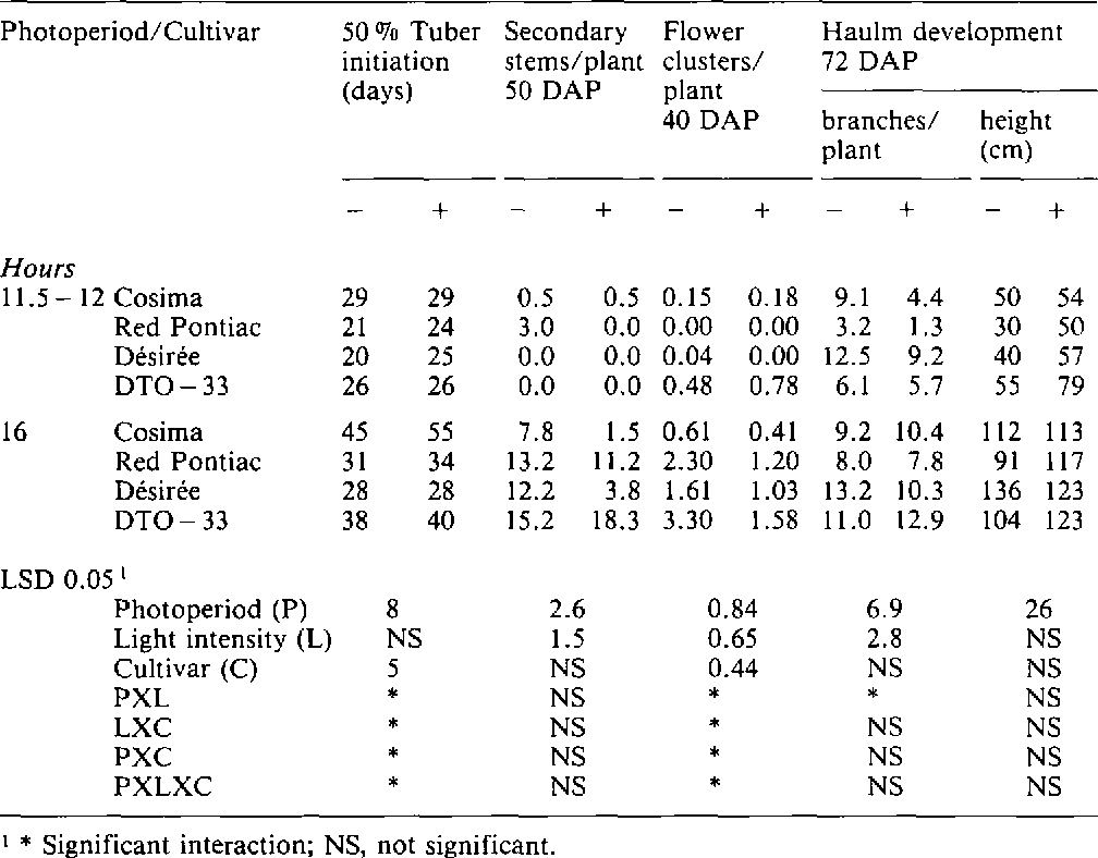 Table 1. Growth parameters of four potato cultivars as influenced by photoperiod and light intensity ( - , no shading; +, 54 ~ shade).