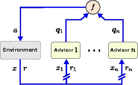 Figure 1 for Multi-Advisor Reinforcement Learning
