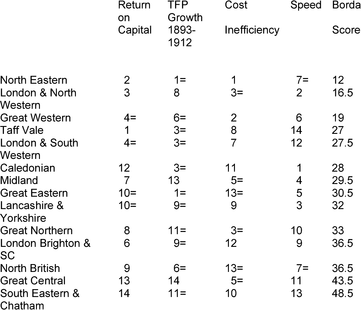 Table 7 from No   10 / 07 Were British Railway Companies