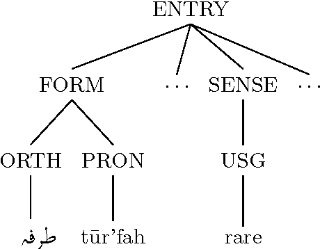 Figure 4 for A random forest system combination approach for error detection in digital dictionaries