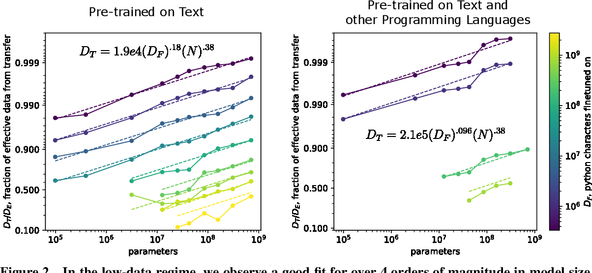 Figure 3 for Scaling Laws for Transfer