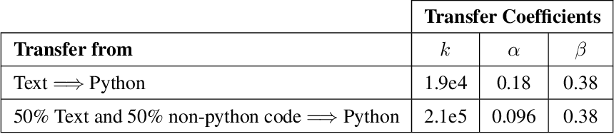Figure 2 for Scaling Laws for Transfer