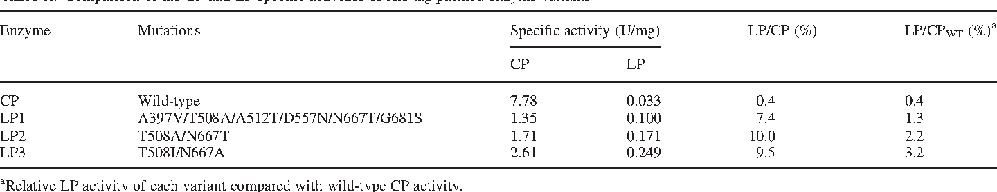 Table II. Comparison of the CP and LP specific activities of His-tag purified enzyme variants