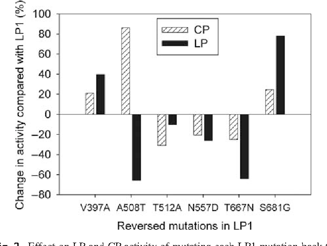 Fig. 2. Effect on LP and CP activity of mutating each LP1 mutation back to the wild-type amino acid. Mutations shown in graph are from LP1 to the wild-type residue.