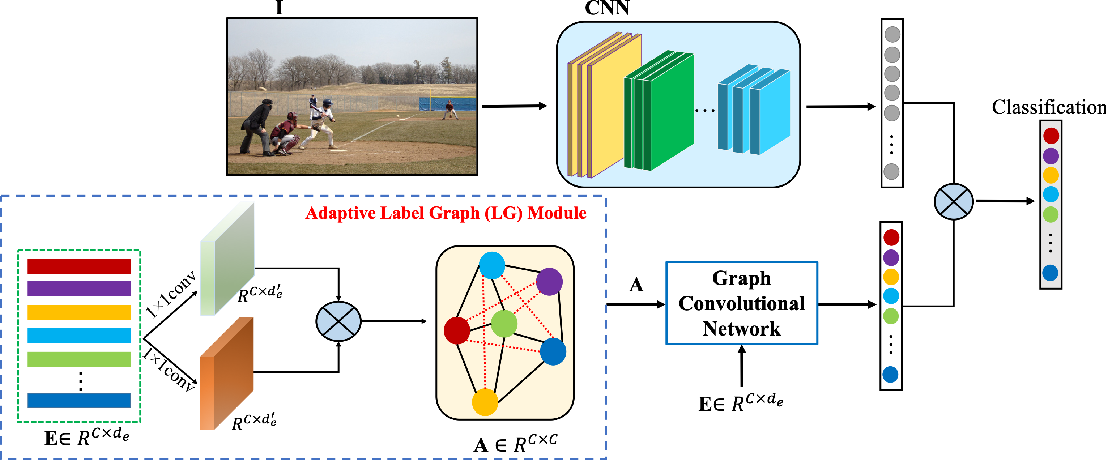 Figure 1 for Learning Category Correlations for Multi-label Image Recognition with Graph Networks