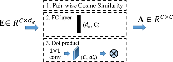 Figure 3 for Learning Category Correlations for Multi-label Image Recognition with Graph Networks