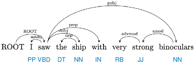Figure 4 for Knowledge Graph Extraction from Videos