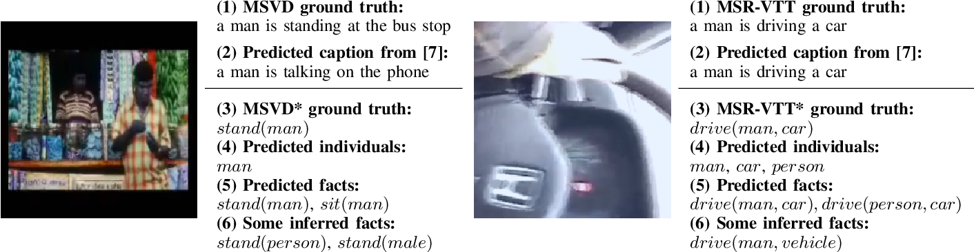 Figure 3 for Knowledge Graph Extraction from Videos