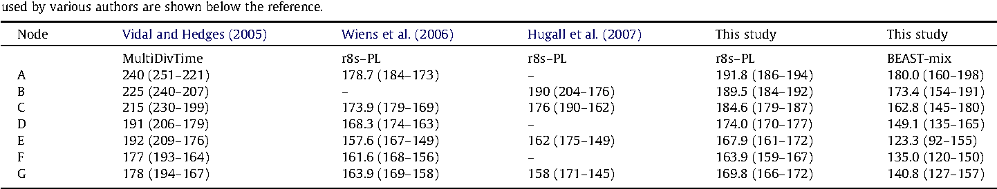 Table 5 Comparison of squamate divergence dates estimated here to those from previous studies. Confidence intervals (95%) for previous studies are shown where available. The methods used by various authors are shown below the reference.