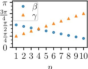 Figure 2 for Classical symmetries and QAOA