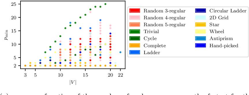 Figure 4 for Classical symmetries and QAOA