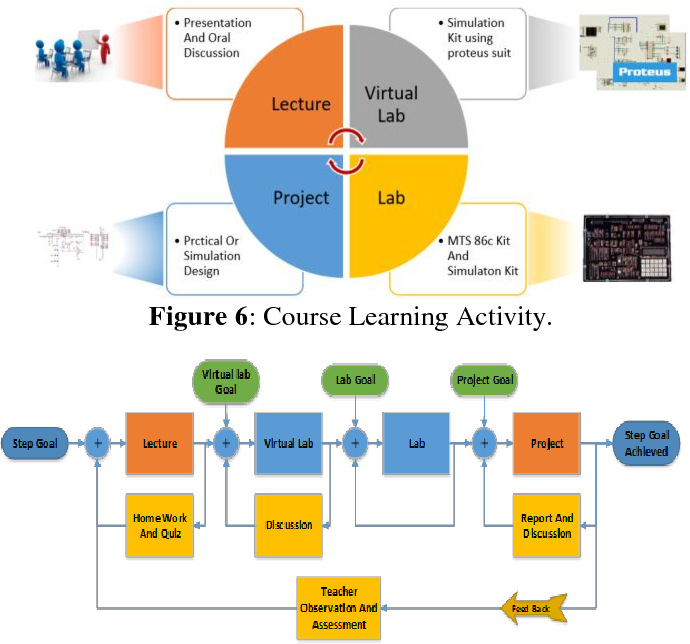 PDF] A Hybrid Spiral Project Based Learning Model for