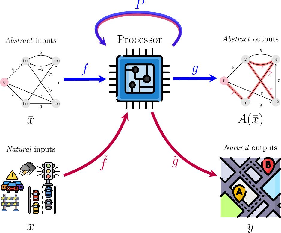 Figure 1 for Neural Algorithmic Reasoning