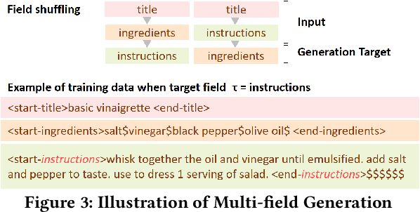 Figure 3 for RecipeGPT: Generative Pre-training Based Cooking Recipe Generation and Evaluation System