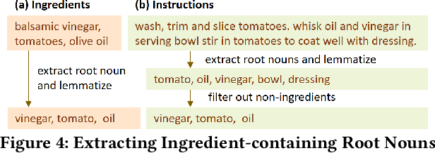 Figure 4 for RecipeGPT: Generative Pre-training Based Cooking Recipe Generation and Evaluation System