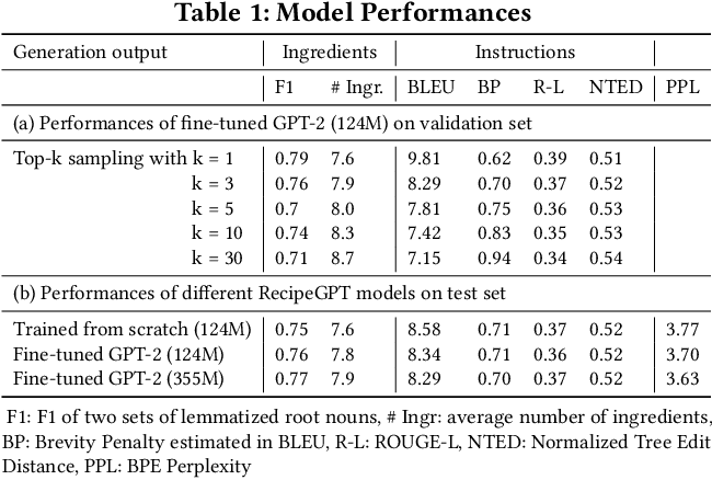 Figure 2 for RecipeGPT: Generative Pre-training Based Cooking Recipe Generation and Evaluation System