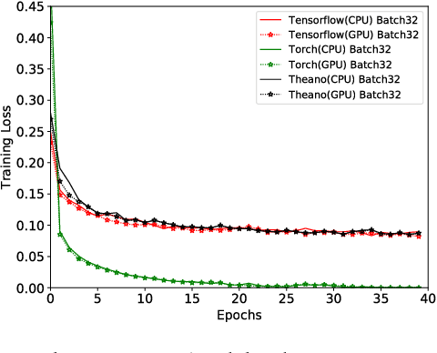 Figure 4 for An Orchestrated Empirical Study on Deep Learning Frameworks and Platforms