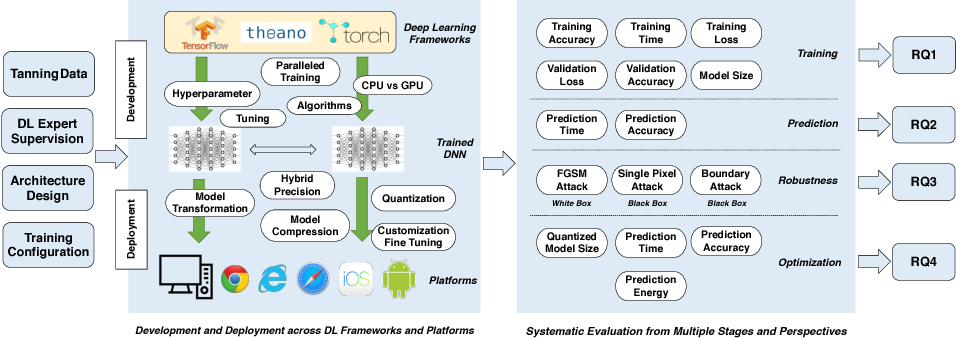 Figure 1 for An Orchestrated Empirical Study on Deep Learning Frameworks and Platforms