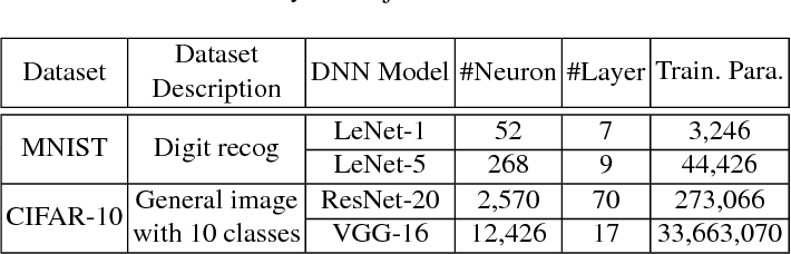 Figure 2 for An Orchestrated Empirical Study on Deep Learning Frameworks and Platforms
