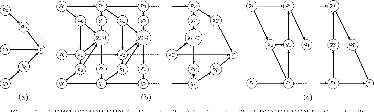 Figure 1 for Anytime Planning for Decentralized POMDPs using Expectation Maximization