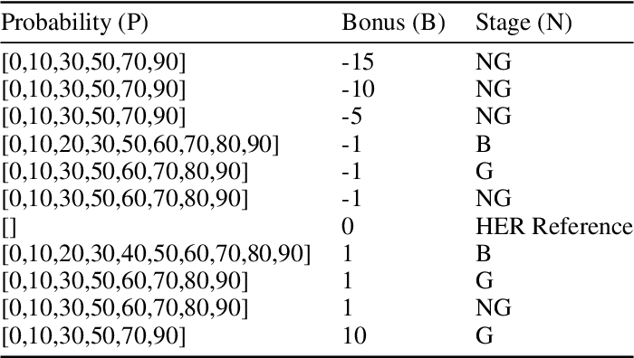 Figure 2 for Effects of sparse rewards of different magnitudes in the speed of learning of model-based actor critic methods