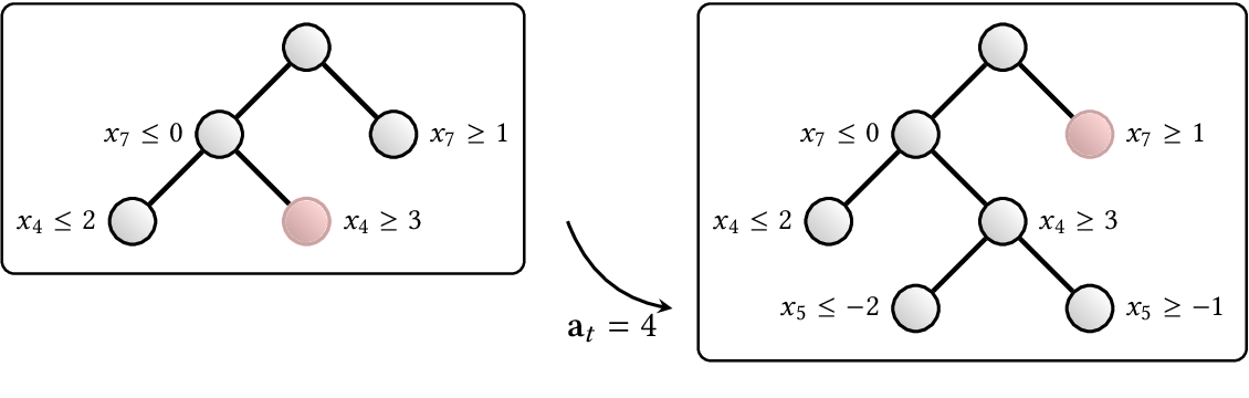 Figure 4 for Combinatorial optimization and reasoning with graph neural networks