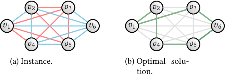 Figure 2 for Combinatorial optimization and reasoning with graph neural networks