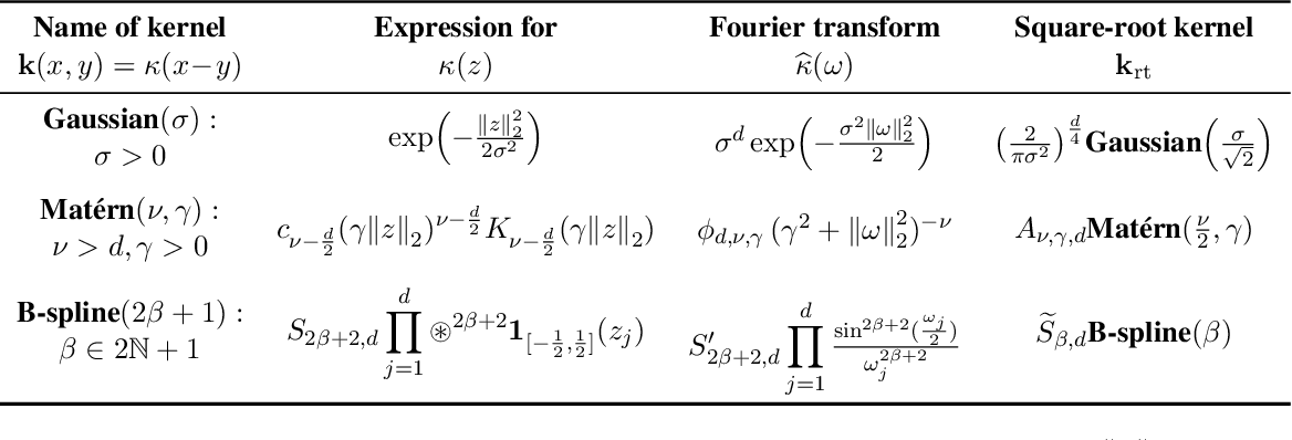 Figure 1 for Kernel Thinning