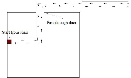 Figure 1 for Comparative Analysis of Probabilistic Models for Activity Recognition with an Instrumented Walker