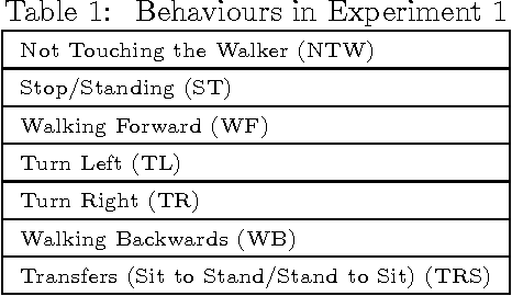 Figure 2 for Comparative Analysis of Probabilistic Models for Activity Recognition with an Instrumented Walker