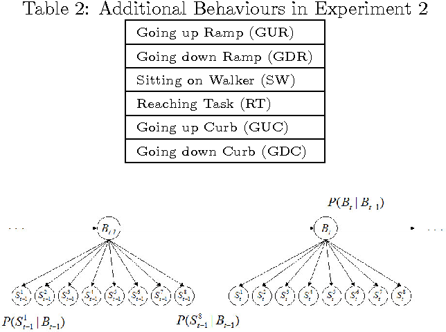 Figure 4 for Comparative Analysis of Probabilistic Models for Activity Recognition with an Instrumented Walker