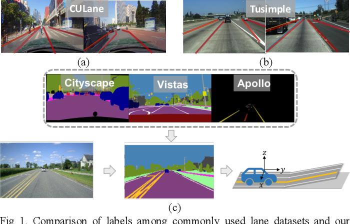 Figure 1 for SUPER: A Novel Lane Detection System
