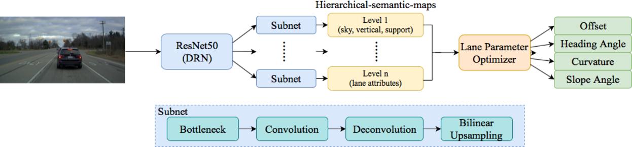 Figure 3 for SUPER: A Novel Lane Detection System