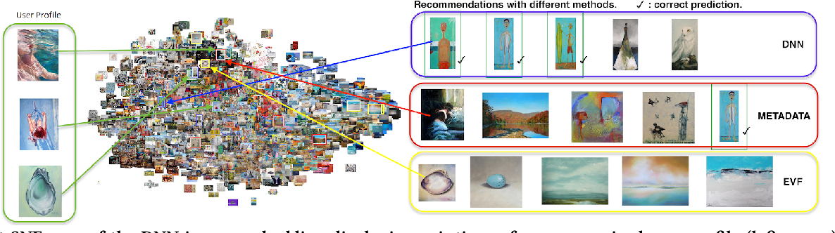 Figure 1 for Exploring Content-based Artwork Recommendation with Metadata and Visual Features