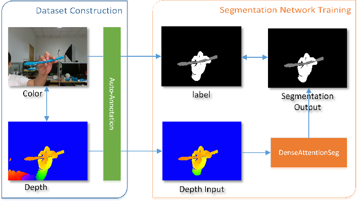 Figure 1 for DenseAttentionSeg: Segment Hands from Interacted Objects Using Depth Input