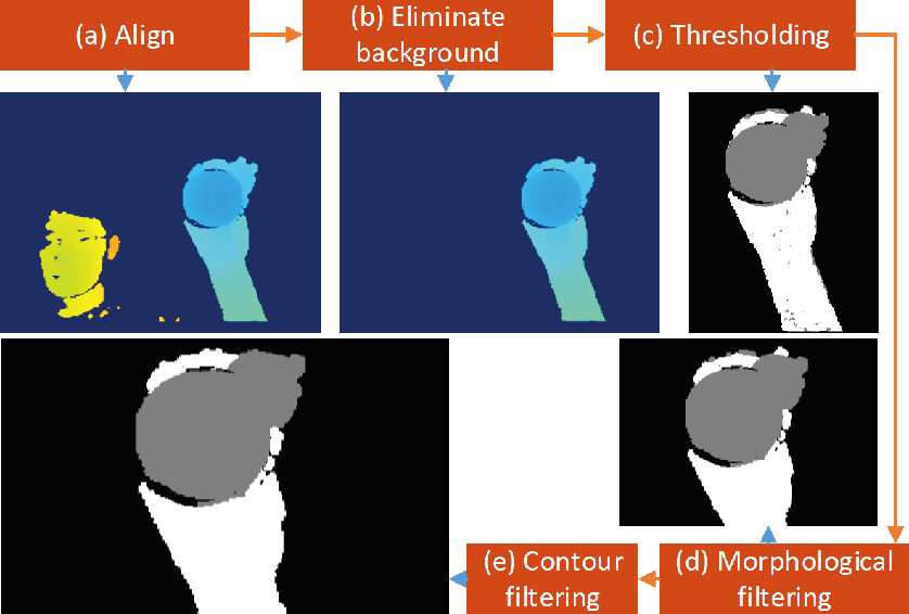 Figure 3 for DenseAttentionSeg: Segment Hands from Interacted Objects Using Depth Input