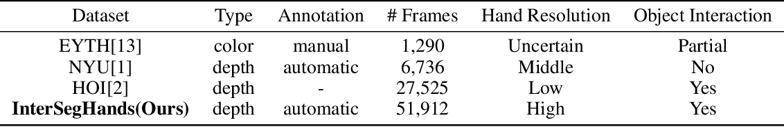 Figure 2 for DenseAttentionSeg: Segment Hands from Interacted Objects Using Depth Input