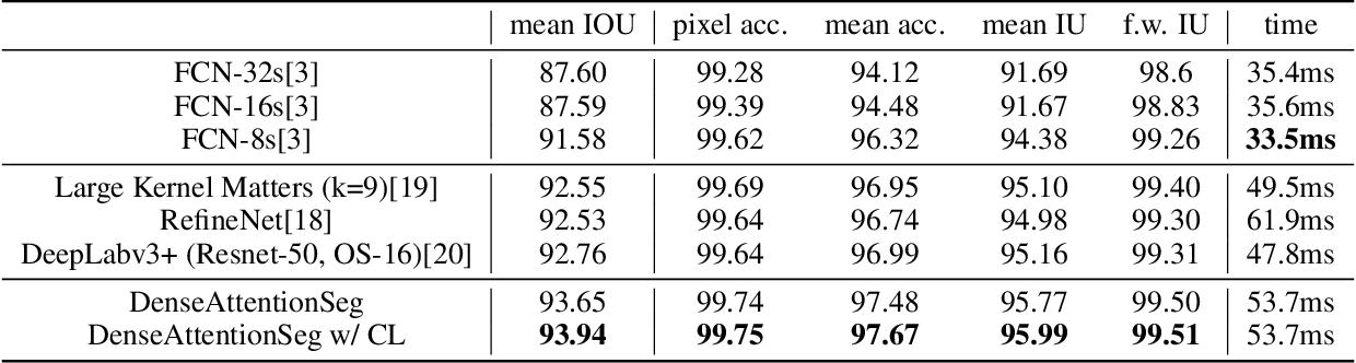 Figure 4 for DenseAttentionSeg: Segment Hands from Interacted Objects Using Depth Input