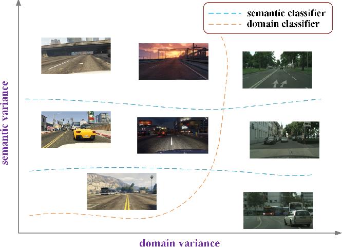 Figure 1 for Towards Adaptive Semantic Segmentation by Progressive Feature Refinement