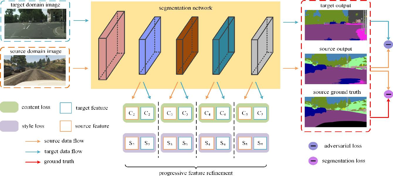 Figure 3 for Towards Adaptive Semantic Segmentation by Progressive Feature Refinement
