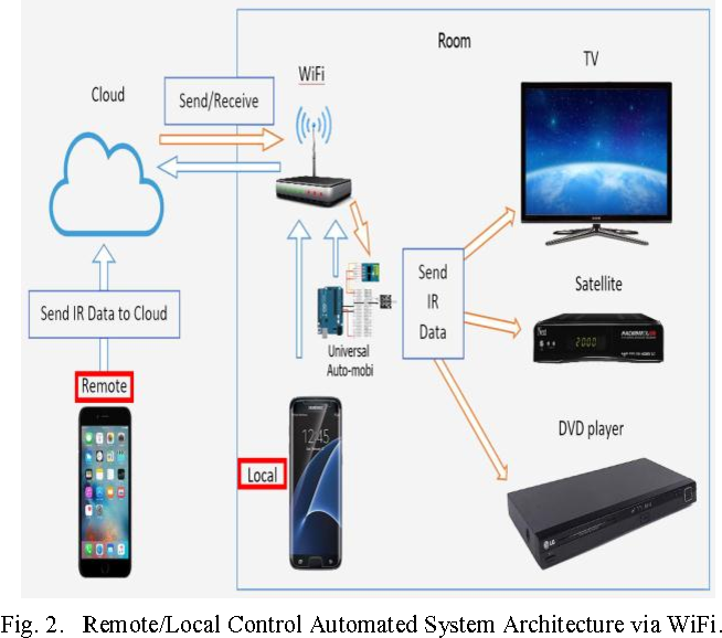 Worldwide auto-mobi: Arduino IoT home automation system for IR ...